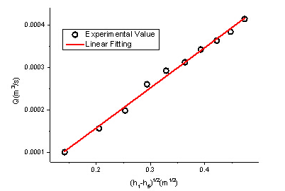 Figure 3:Relationship between the flow rate and(h1-h5)1/2.