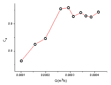 Figure 4:Change of CD as Q increases.